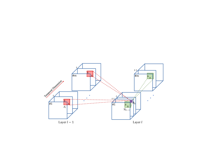 Illustration of convolutional LSTM. To compute the ConvLSTM response