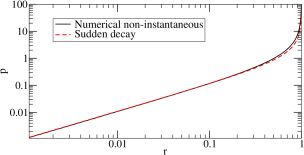 To achieve the same curvature perturbation transfer efficiency