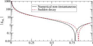 The non-linearity parameter