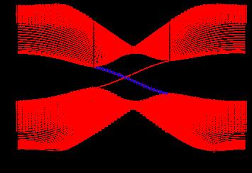 (Color online) Final Floquet quasi-energies