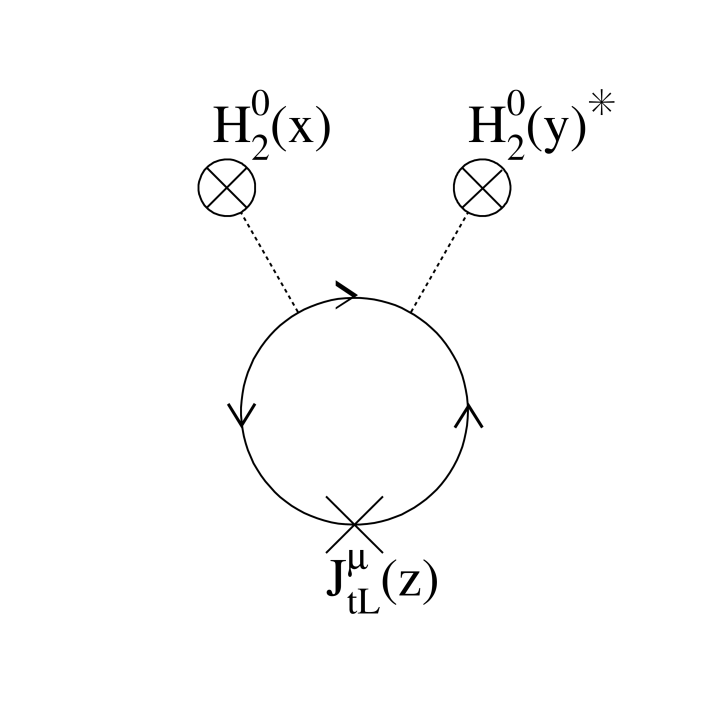 The 1-loop contribution to the left-handed top current.