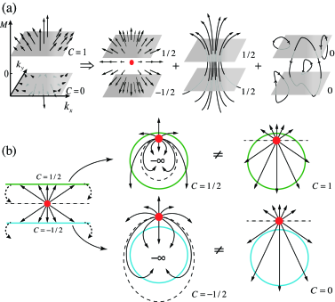 """(color online) Illustration of the difficulties when wrapping the space in a straightforward construction. (a) The magnetic monopoles themselves are insufficient to account for the magnetic flux lines. An additional """"external field"""" is necessary to break the symmetry above and below the"""