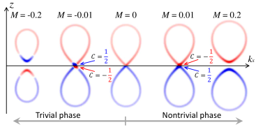 (color online) Illustration of evolution of magnetic monopoles across the topological phase transition, from trivial (
