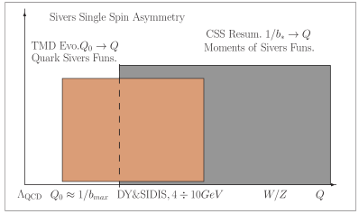 Schematic matching for the Sivers single spin asymmetries in hard processes in the region of