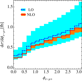 Kinematic distributions showing the opening angle between the leptons,