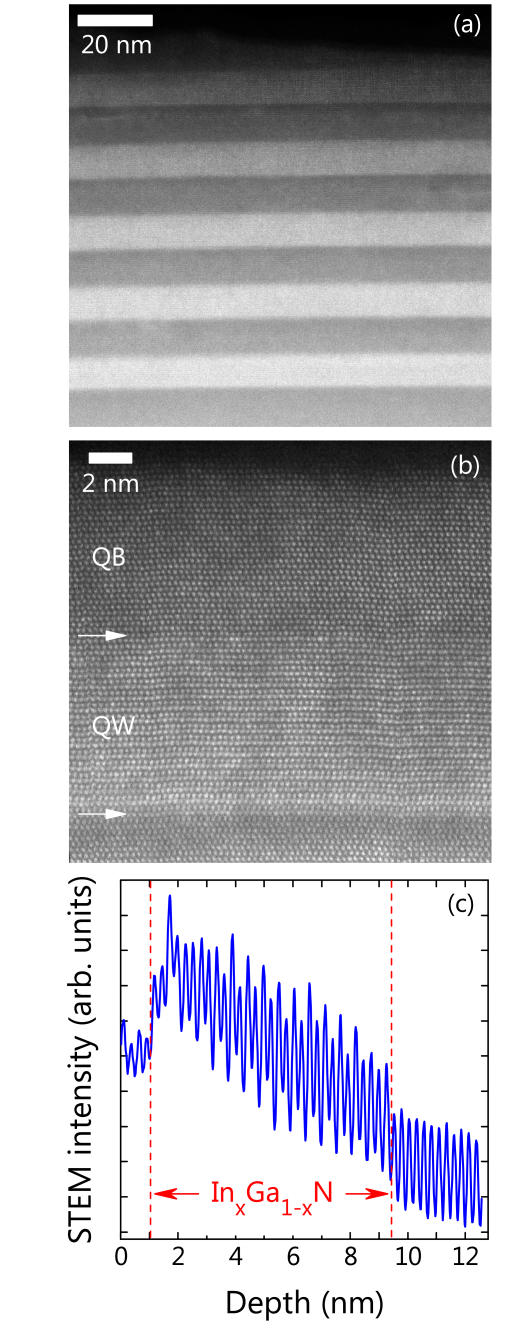 (Color online) STEM-HAADF micrographs of the entire QW region (a) and the fifth QW (b) of sample I. In (b), the arrows indicate the position of the QW/QB interface. Both micrographs were taken along the