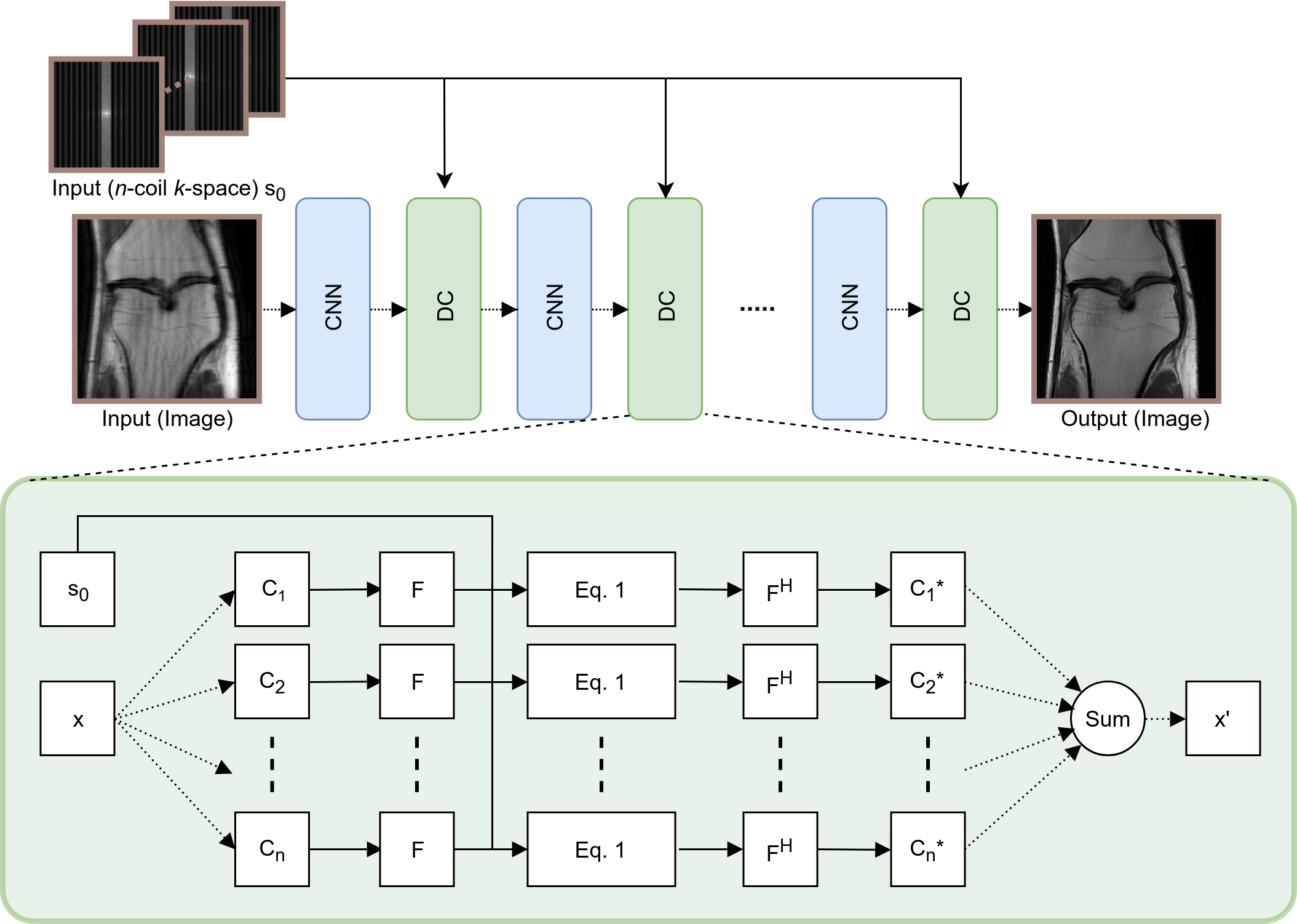 The proposed network architectures. (left) D-POCSENSE architecture. The input to the CNN is a single, sensitivity-weighted recombined image. At each iteration, the CNN updates an estimate of the combined image. The sub-network takes a single recombined image as an input and produces the denoised result as an output. The data consistency is performed by mapping the intermediate output to the raw