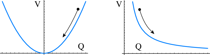 Two examples of potentials for the quintessence field. In the first, representative of a conventional massive scalar or PNGB, the field is relaxing towards the local minimum. In the second, representative of vacuumless potentials such as the tracker, the field is evolving towards the global minimum.