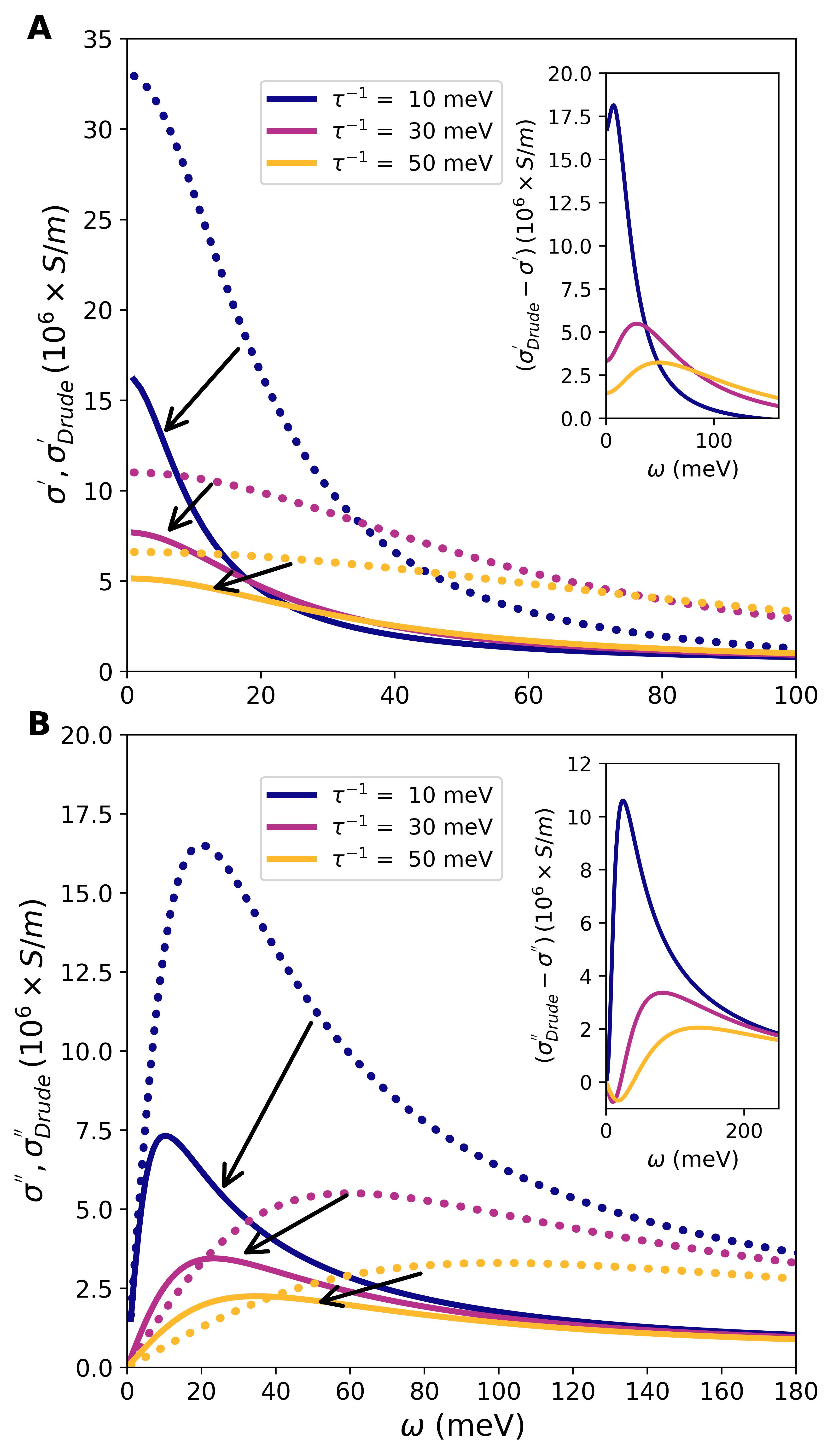 (A) Real, and (B) imaginary parts of conductivity in the normal-state H