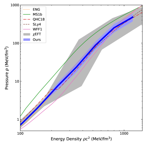"""EoS (""""Ours"""" drawn by blue line) deduced from the experimental data of 14 neutron stars as shown in Fig."""