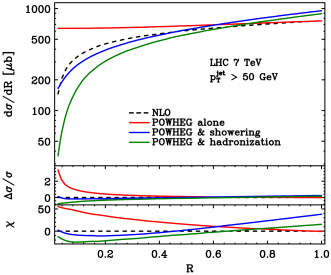 The inclusive jet cross section for jets with transverse momenta in excess of 50GeV, as a function of the jet radius parameter