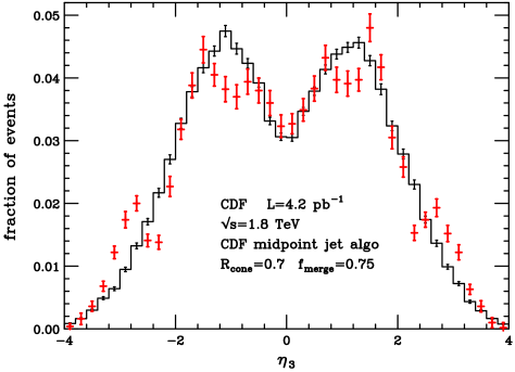 The pseudorapidity spectrum of the third hardest jet (ordered in the transverse energy) in three-jet events, requiring the two leading jets to satisfy