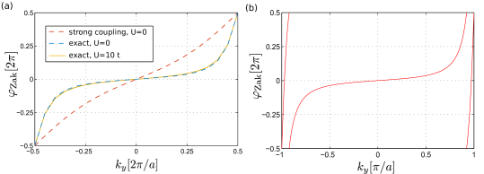 A single mobile impurity can be coupled to an elementary hole excitation of an integer (a) or fractional (b) Chern insulator, and form a TP. The winding of the many-body Zak phase