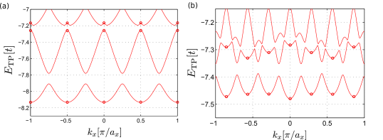 The energies of the lowest TP eigenstates are shown for