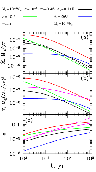 Time evolution of the parameters of the gravitationally coupled binary and viscously evolving circumbinary disk: (a) central mass accretion rate, (b) central torque acting on the disk (equal to the rate at which binary loses angular momentum), (c) binary eccentricity
