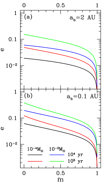 Dependence of the final binary eccentricity on the degree of reaccretion