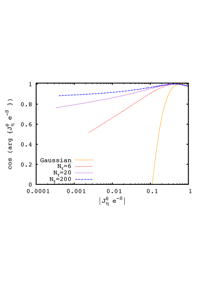 The residual phase as a function of the probability measure at