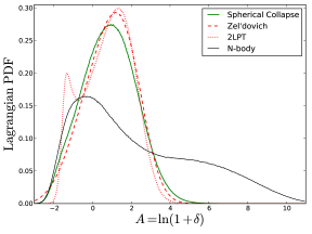 Mass-weighted histograms of Voronoi-estimated particle densities, for both the fully evolved initial conditions, and the three particle realizations shown in Fig.