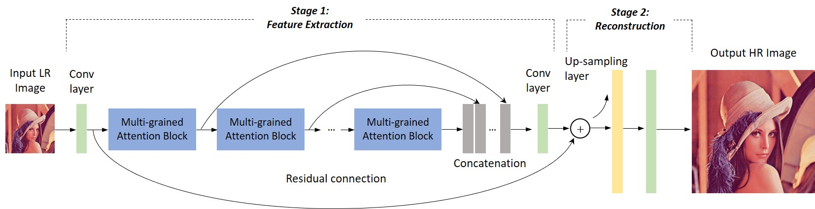 An overview of our multi-grained attention network (MGAN). Our network consists of several multi-grand attention blocks. To further exploit the information of hierarchical features