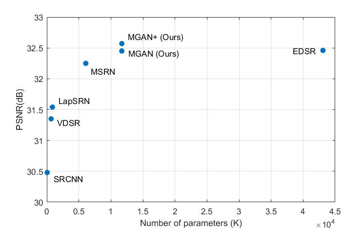 Average accuracy (PSNR) of different methods on Set 5