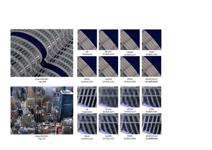 A comparison of different SR methods on Urban100 dataset
