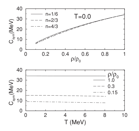 (Color online) Predicted density dependence of the symmetry energy with