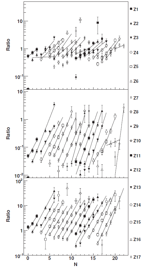 (Color online) Isotopic yield ratios from 35MeV/A