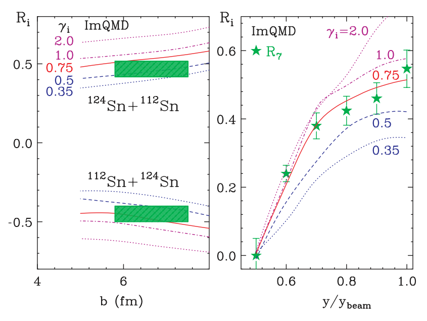 (Color online) (Left panel) Isospin transport ratio (