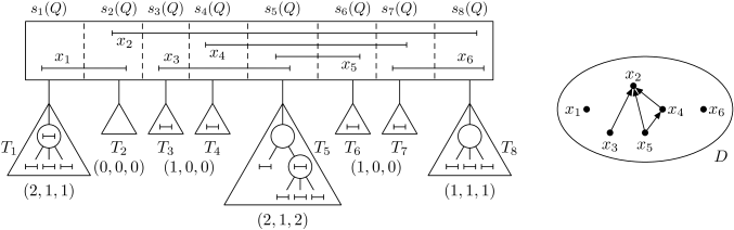 On the left, a Q-node