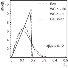 Velocity distributions of the model source for different source shapes at an average velocity of