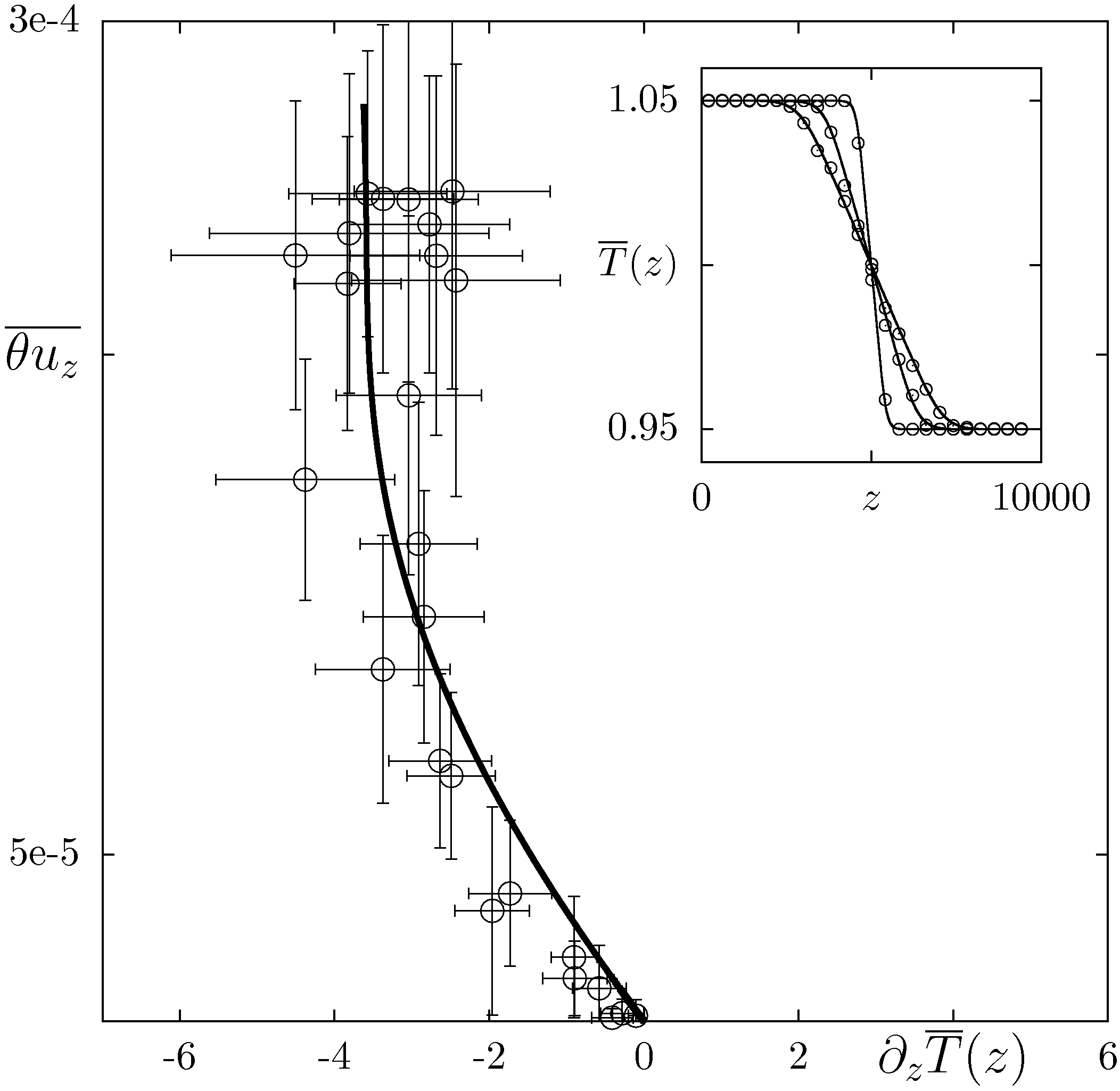 Check of the closure for the case with weak stratification (run A). Circles: numerical data, solid lines: clousre. We plot the local heat flux vs the local temperature mean gradient,