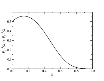 The dimensionless static energy release rate immediately after branching