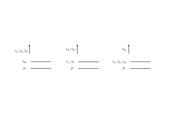 The three scenarios of Natural Supersymmetry considered in this paper. Scenario I,II, and III are illustrated in the left,middle, and right panels. In our study we varied