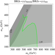 Modifications to Higgs production and branching ratios in the decoupling limit where