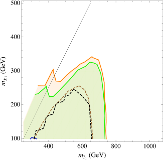 Limits on the various 3rd generation scenarios coming from the ATLAS direct stop search (all-hadronic channel). Contours are the same as in Fig.