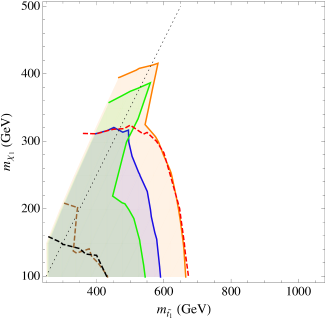 Limits on our 3rd generation scenarios from the CMS direct sbottom search. Contours are the same as in Fig.