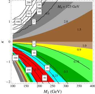 Di-Higgs as well as single Higgs production cross sections normalized to the Standard Model values. The solid lines show