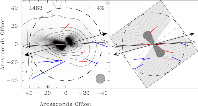 Inferred magnetic field direction for the core L483.