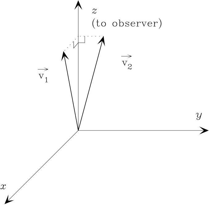 Cartoon showing how viewing angle can alter the projected separation between two vectors.