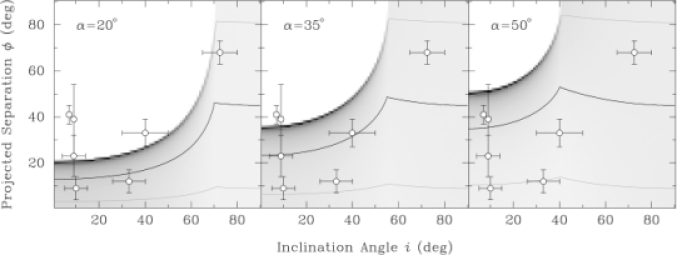 Probability density functions (grayscale) of the projected separation angle,