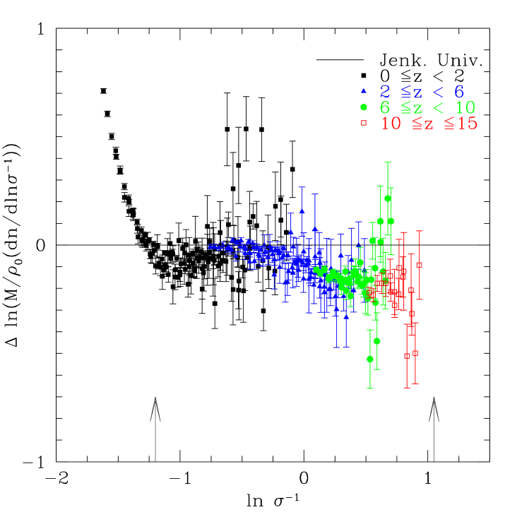 Residuals between Jenkins et al.mass function and our results for the mass function of Fig. 5. Arrows encompass the range of data used in the Jenkins et al.empirical fit, which is denoted by the solid straight line.