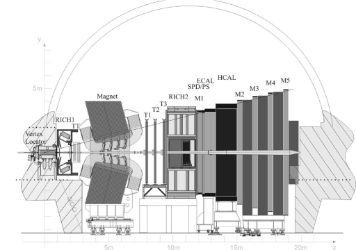 A schematic view of the LHCb detector and its subdetectors.
