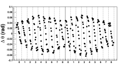 HPD average image rotation angle for the two HPD matrices for positive magnetic field (left) and negative magnetic field (right). The numbers on the axis indicate the column number of the matrix. The change of the magnetic field along each HPD column is clearly visible as well as the fact that the magnetic field is stronger in the central region.