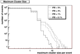 Histogram of the number of hits and maximum cluster size, used to characterise the ion-feedback effect in data with the light pattern (top) and dark count data (bottom).