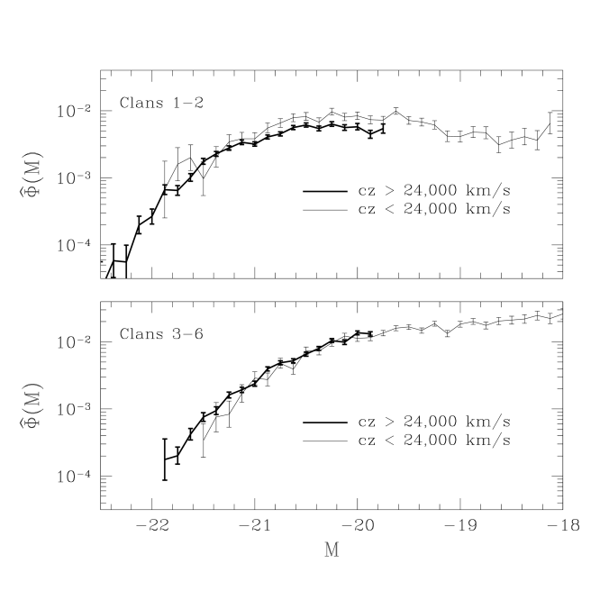 The luminosity function