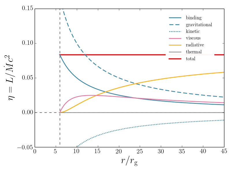Luminosity in various forms of energy for the standard thin disc model described in Section