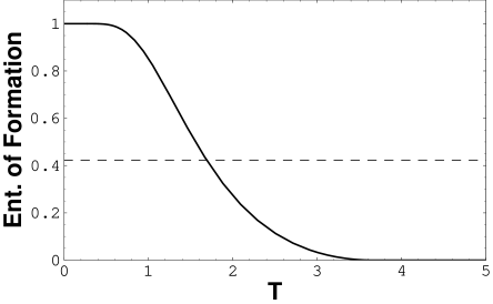 Entanglement vs.temperature. The dashed line represents the threshold of entanglement above which there is a violation of Bell's inequality.