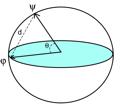 The schematic picture of the geometric measure. Imagine all pure states lie on the sphere and all separable pure states