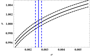 This figure shows the range of values of