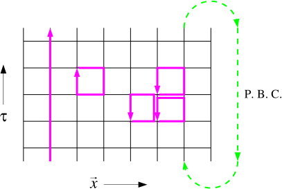 Examples of global (left) and local (center) current loops. Arbitrary configurations (right) are obtained by multiple updates of local loops.